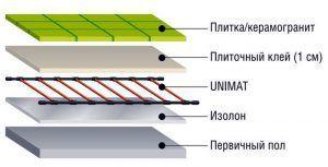 Стержневой теплый пол Unimat под плитку