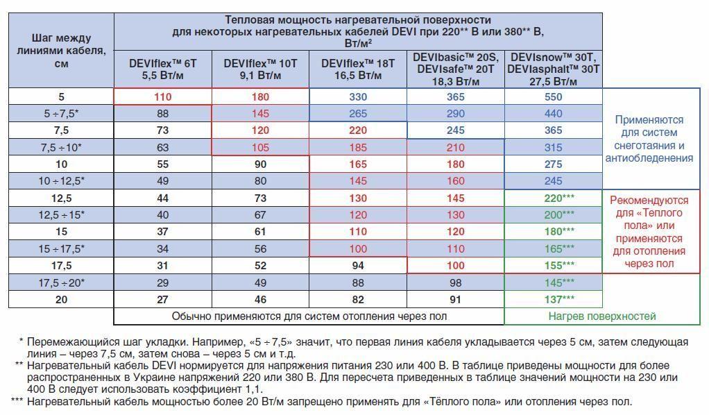 Таблица тепловой мощности нагревательных кабелей