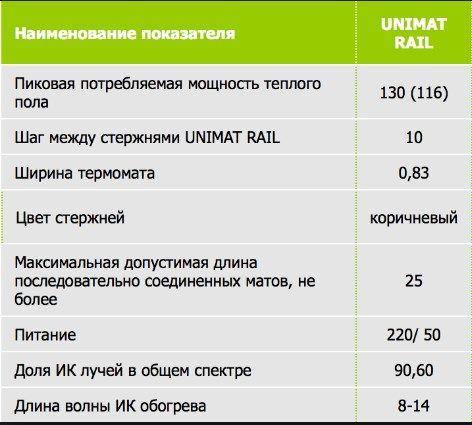 Технические характеристики Unimat Rail