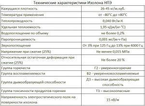 Технические характеристики изолона