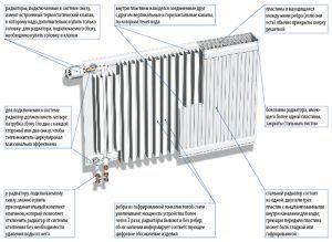 Устройство и технические характеристики стального радиатора