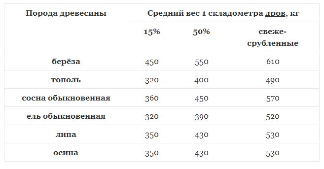 Вес одного кубометра дров в зависимости от породы дерева