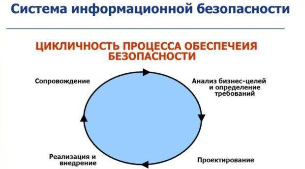 Система информационной безопасности