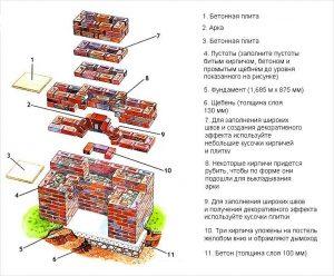 Этапы строительства мангала из кирпича