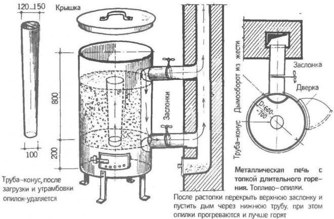 Процесс изготовления котла на опилках