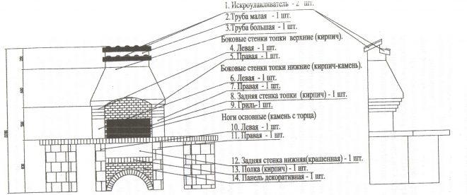Устройство мангала из кирпича
