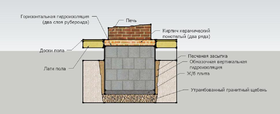 Основание камина обычно создается с применением бетонного раствора