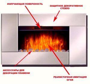 Схема электрокамина