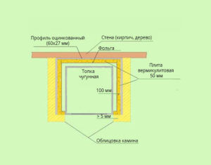 Схема термозащиты стены и облицовки камина вермикулитовой плитой
