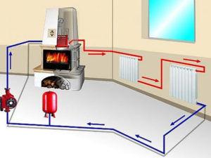 Схема работы печного отопления с водяным контуром — простая однотрубная система
