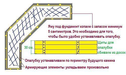 Армированный фундамент для камина-барбекю