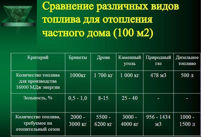 Сравнение различных видов топлива