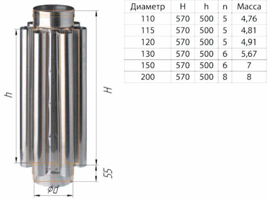 Дымоход-конвектор размеры
