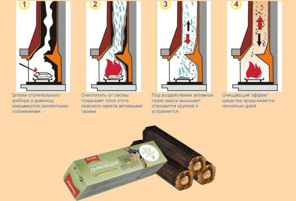 Эффективное средство для очистки дымохода