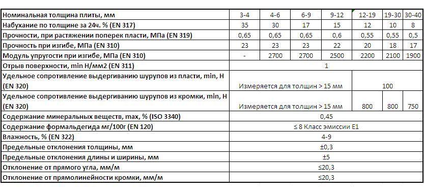 Физико-механические свойства МДФ плиты