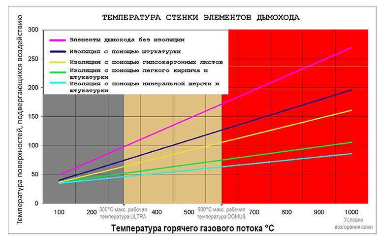 График температуры внешней стенки шахты дымоходов