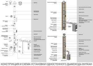 Инструкция по сборке дымохода Вулкан