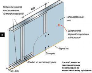 Использование жаростойкого гипсокартона при монтаже камина