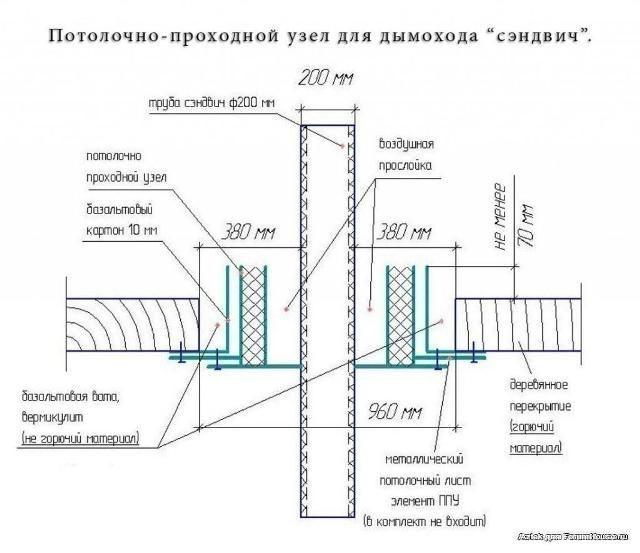 Как вывести дымоход через потолок