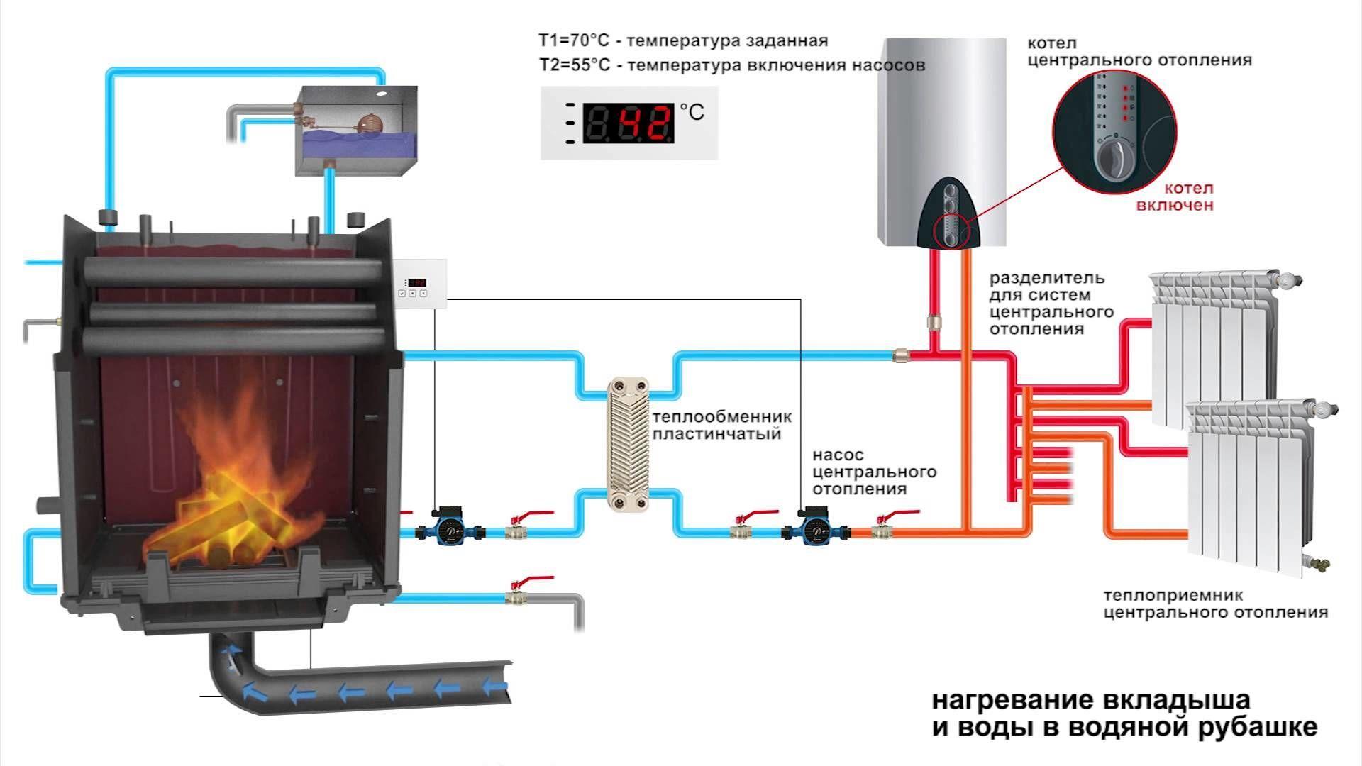Камин подключенный к системе отопления