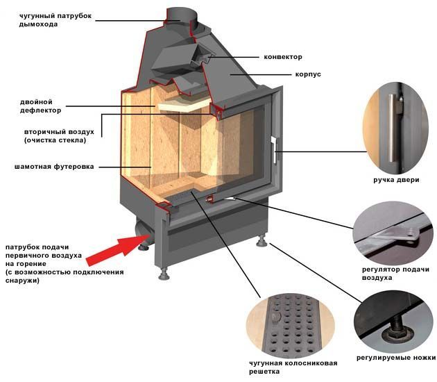 Каминная топка кассетного типа