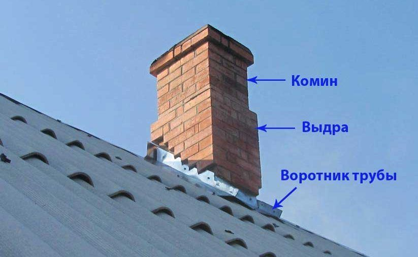 Кирпичная труба-дымоход