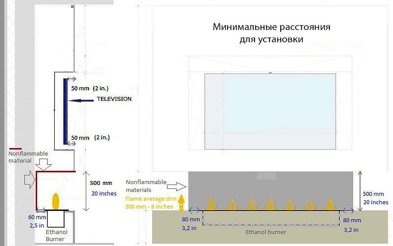 Минимальные расстояния для установки биокамина
