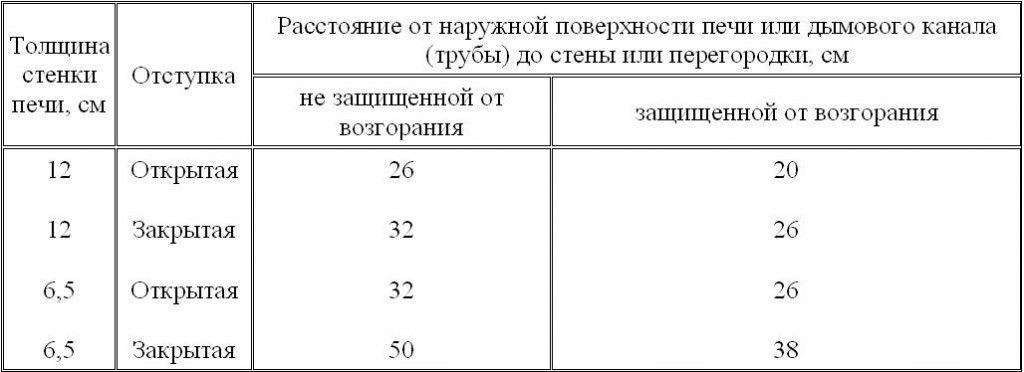 Монтаж Сэндвич дымохода