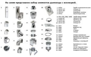 Набор элементов для сборки дымохода Вулкан