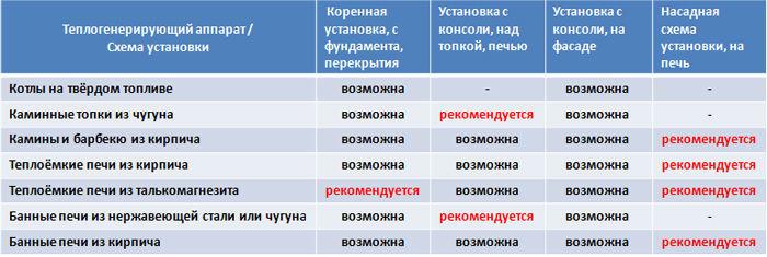 Область применения и схемы установки керамических дымоходов