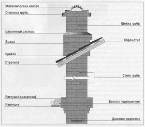Обустройство дымохода для камина