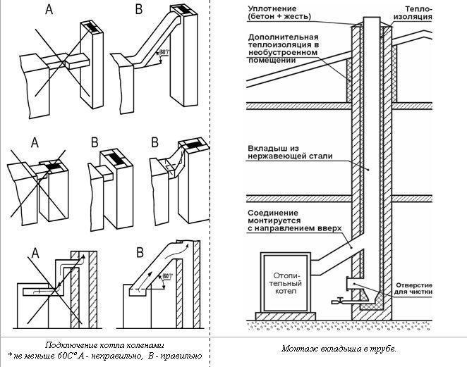 Основные правила установки дымохода твердотопливного котла