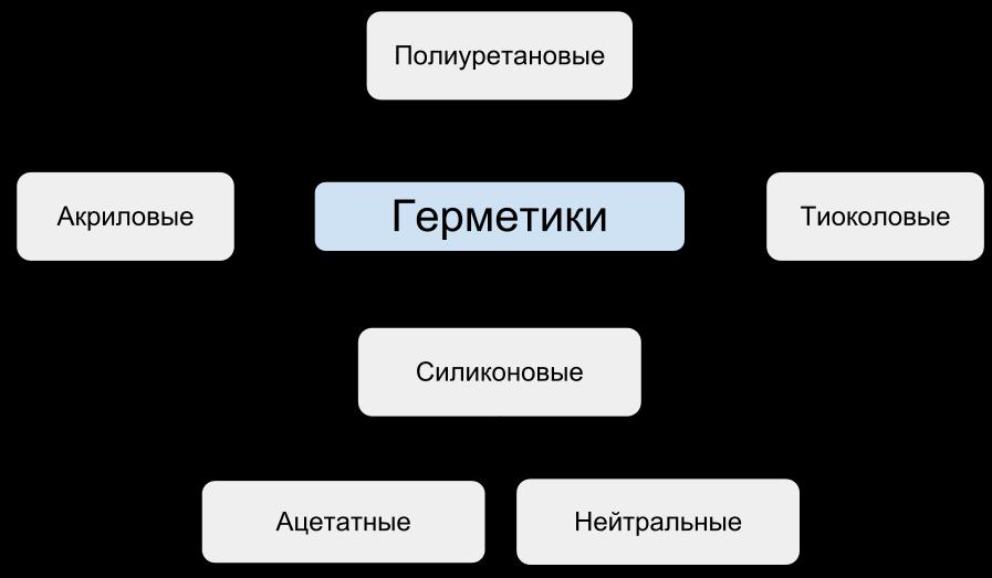 Основный виды герметиков
