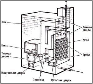 Печь с водяным контуром, теплообменник печи установлен в дымоходе