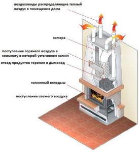 Печь-камин с воздушными конвекционными каналами