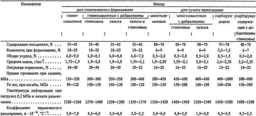 Показатели свойств огнеупорных масс