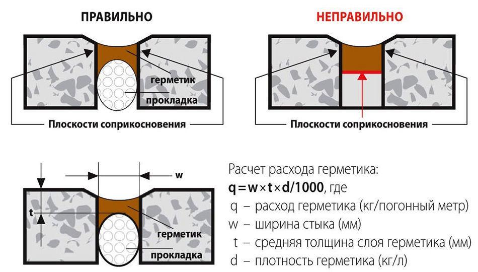 Правильное нанесение герметика