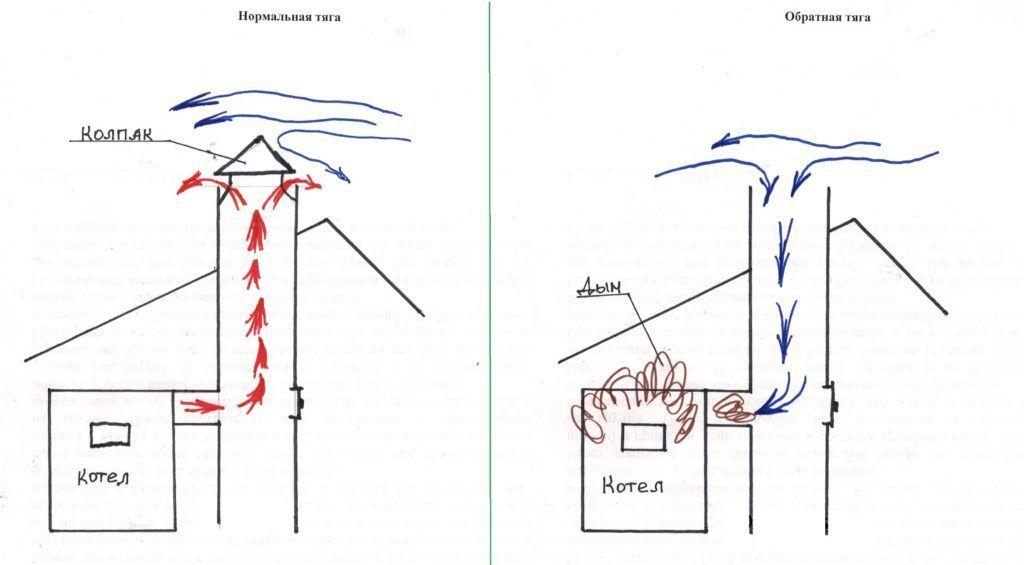 Причины плохой тяги дымохода