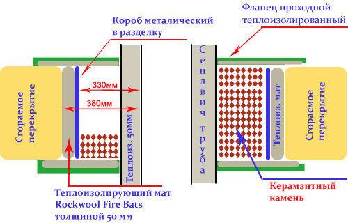 Пример реализации прохода через сгораемое перекрытие