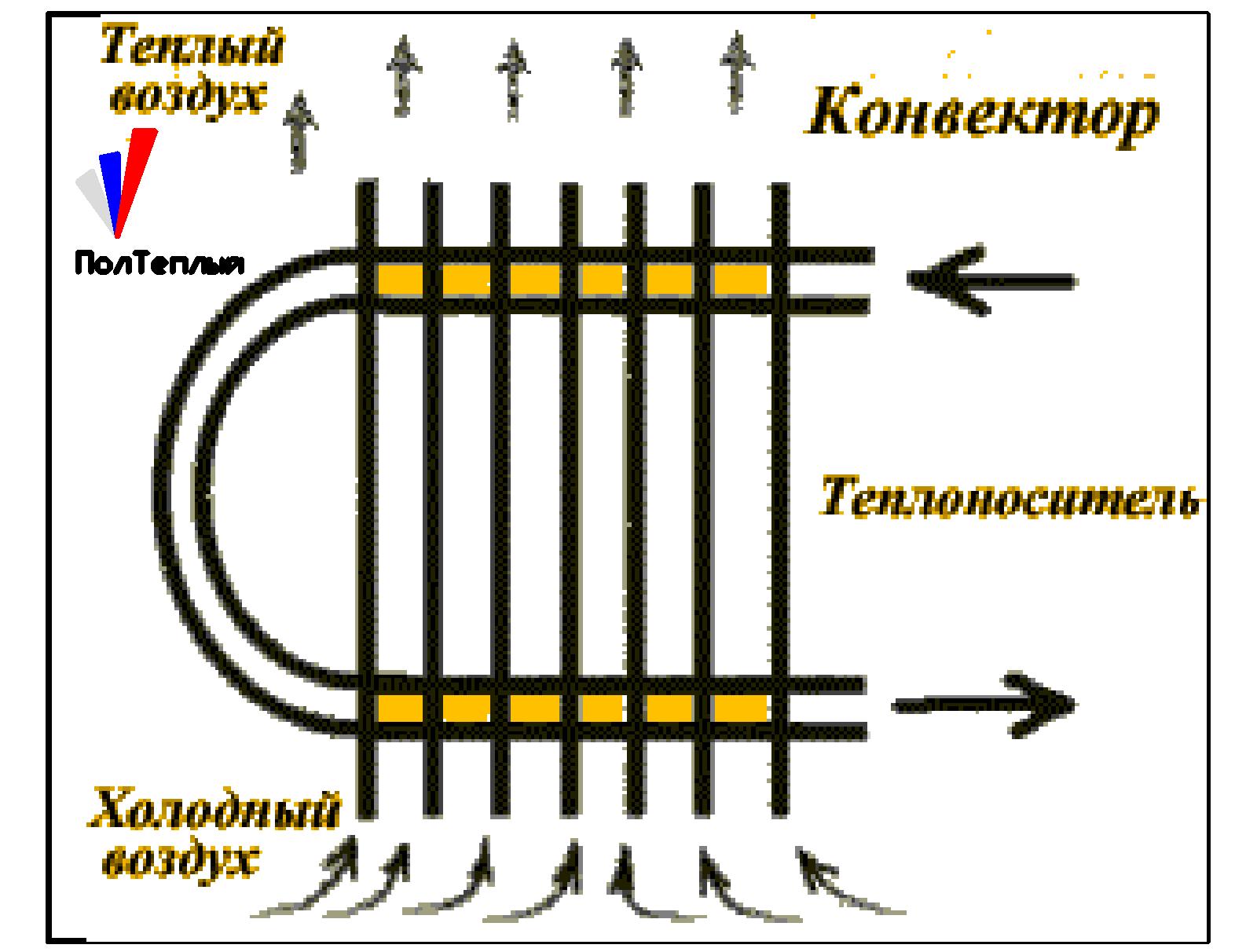 Принцип обогрева воздуха конвектором