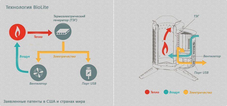 Принцип работы электрогенератора на дровах