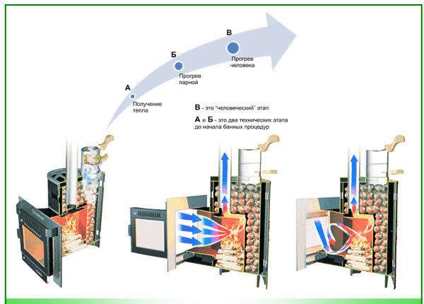 Принцип работы каминопечей русского производства