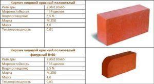 Размеры огнеупорного кирпича