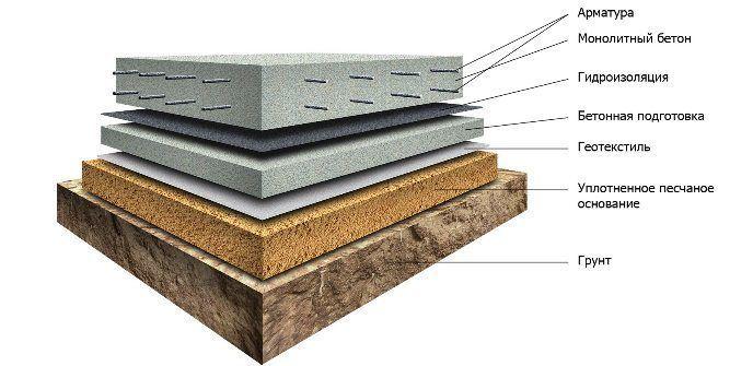 Схема фундамента монолитная плита