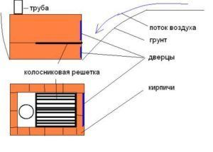Схема кирпичной буржуйки