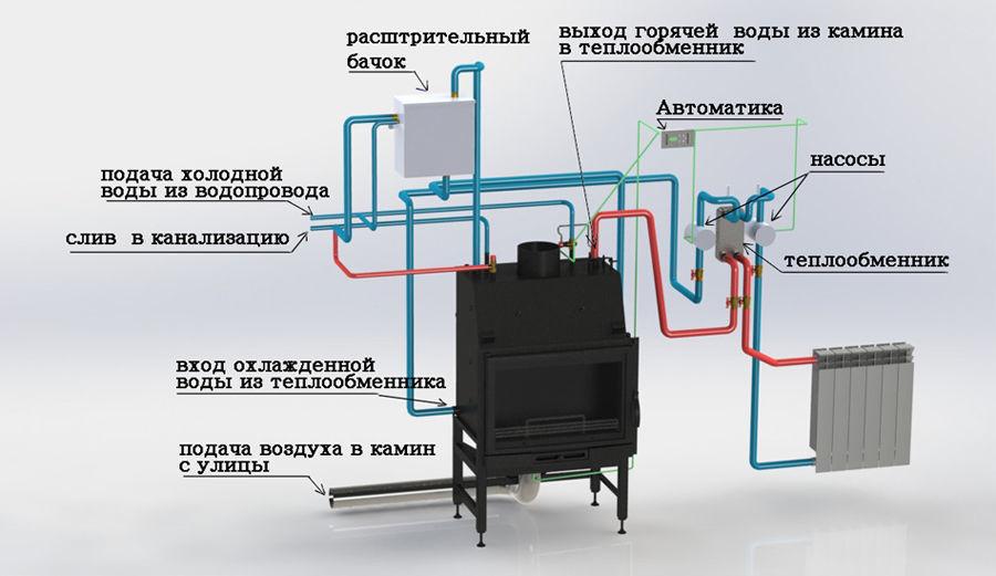 Схема отопления чугунной топкой