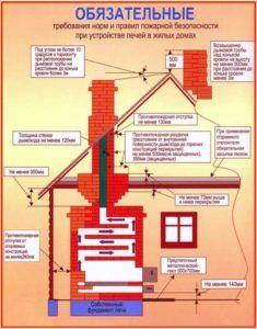 Схема противопожарных требований