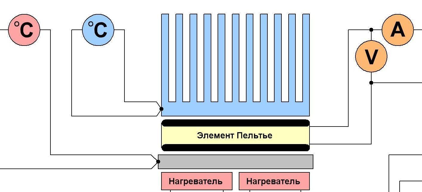 Схема работы электрогенератора с элементом Пельтье