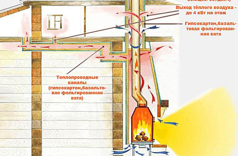 Схема утановки печи для обогрева воздухом