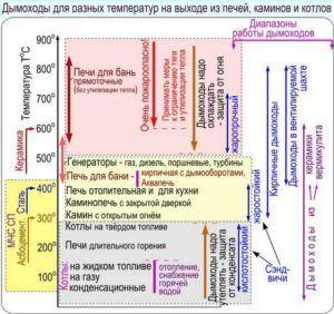 Схема зависимости вида отопительного прибора, температуры в дымоходе и материала его изготовления